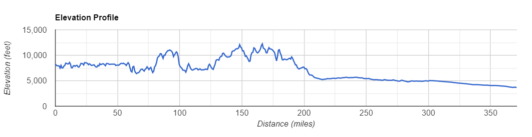 Elevation on Google Maps tool showing Elevation Profile across Colorado