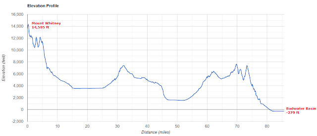 Mt Whitney to Badwater Basin elevation profile