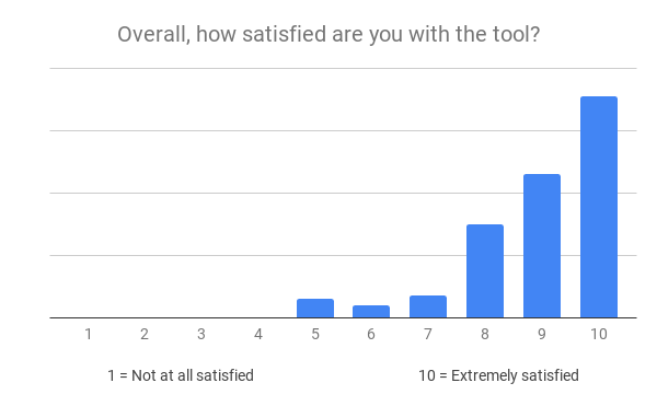 randymajors map tools user satisfaction shows users rated the tools a 10 for extremely satisfied, followed by 9 and 8